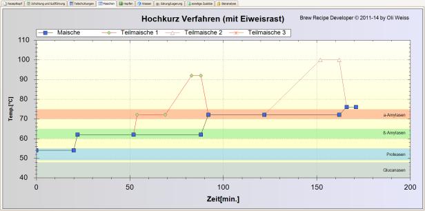 Bavarian Hochkurz Deoction Schedule
